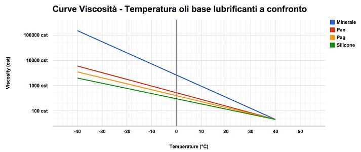 curva_viscosita_temperatura_oli_base_confronto