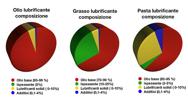 composizione_fluidi_lubrificanti
