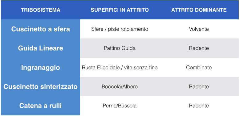 tabella_attrito_dominante