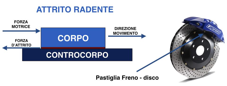 attrito_radente