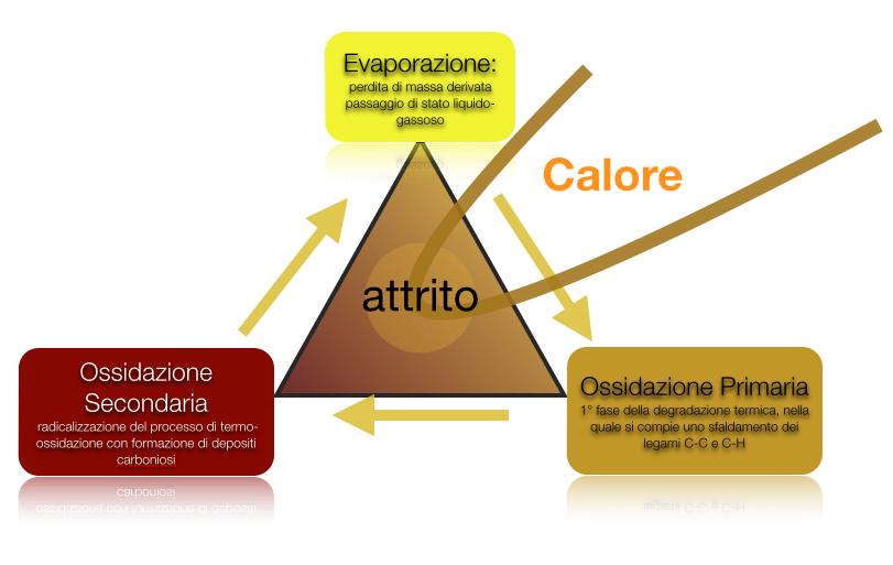 evaporazione_ossidazione_primaria_secondaria