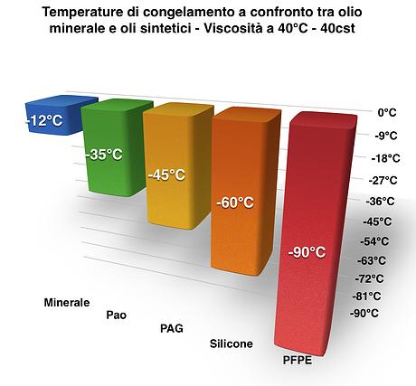 punto_di_congelamento_oli_minerali_oli_sintetici