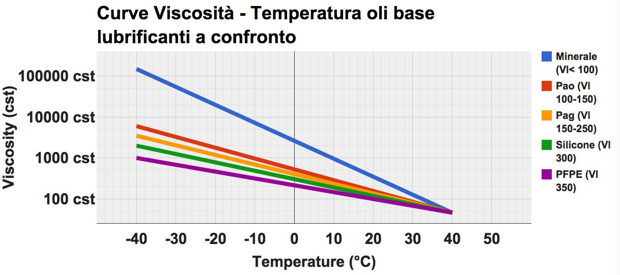 curve_viscosità_temperatura_oli_base_a_confronto