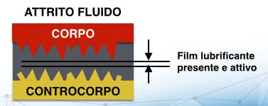 attrito_fluido_lubrificanti_sintetici