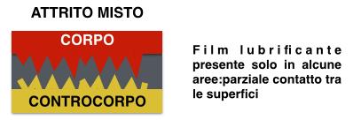 attrito_misto_lubrificanti_sintetici