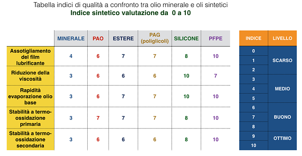 olio_minerale_olio_sintetico_a_confronto