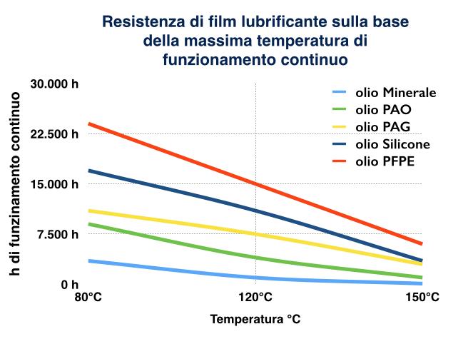 olio_minerale_oli_sintetici_temperature_funzionamento_continuo_a_confronto