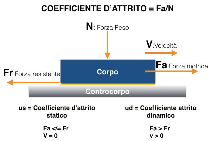 analisi_coefficiente_attrito