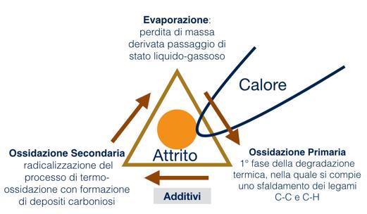 alta temperatura e lubrificazione evaporazione