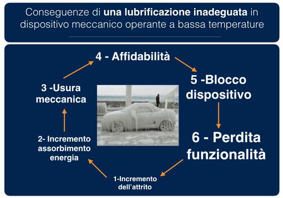 conseguenze_di_una_lubrificazione_inadeguata_a_basse_temperature.png