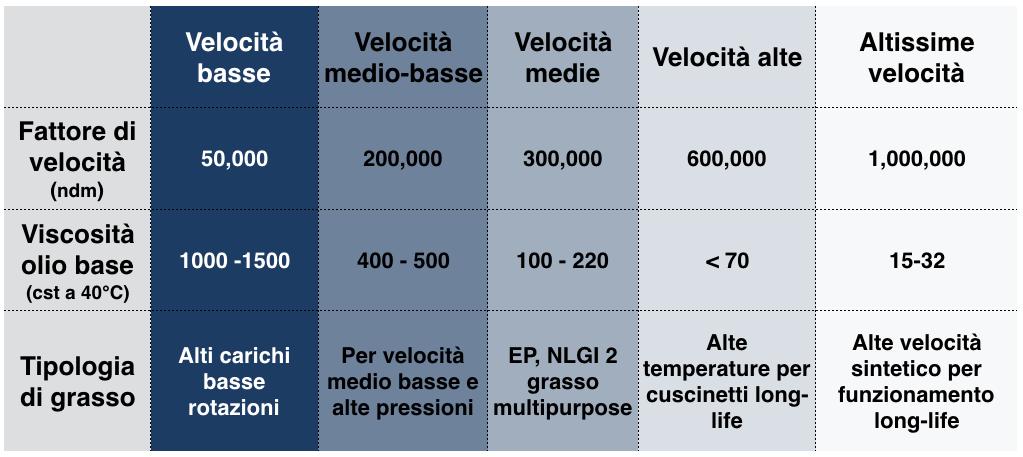 correlazione grassi lubrificanti e fattore di velocità