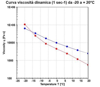 curva viscosità dinamica grassi lubrificanti