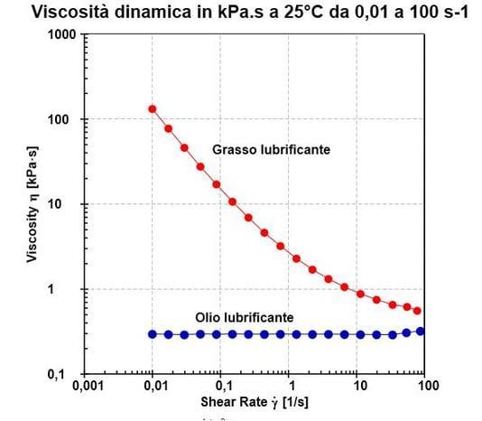 grasso e olio lubrificante viscosità dinamica confronto.jpg