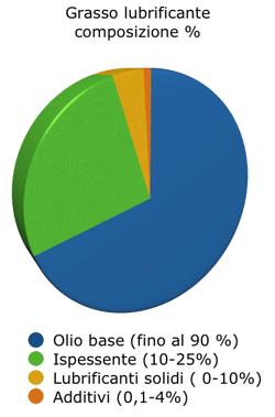 grasso lubrificante sintetico composizione percentuale