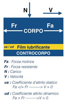 lubrificazione e coefficiente d'attrito statico e dinamico