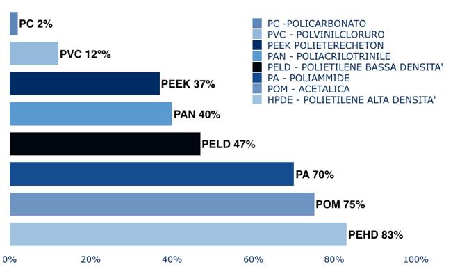 percentuale cristallina in materie plastiche