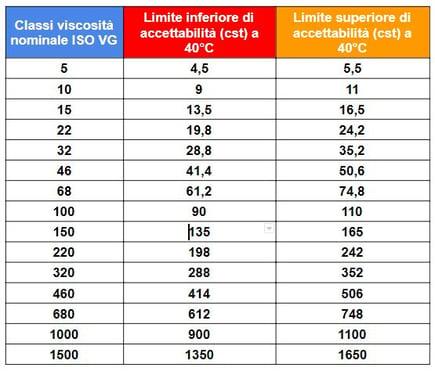tabella classi viscosità oli lubrificanti iso vg